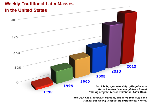 875 Traditional Latin Masses United States 2016
